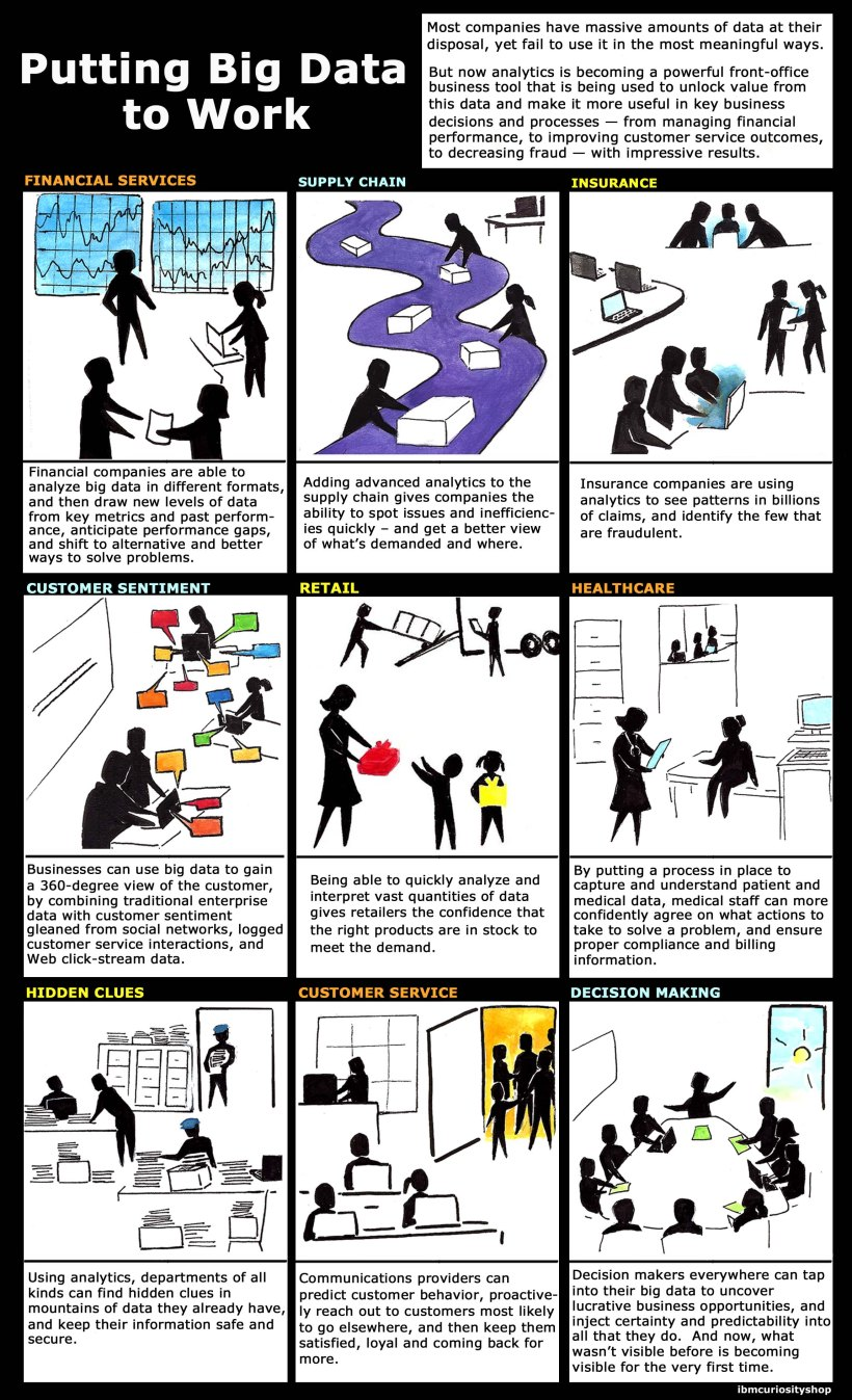How-to-put-big-data-to-work-infographic